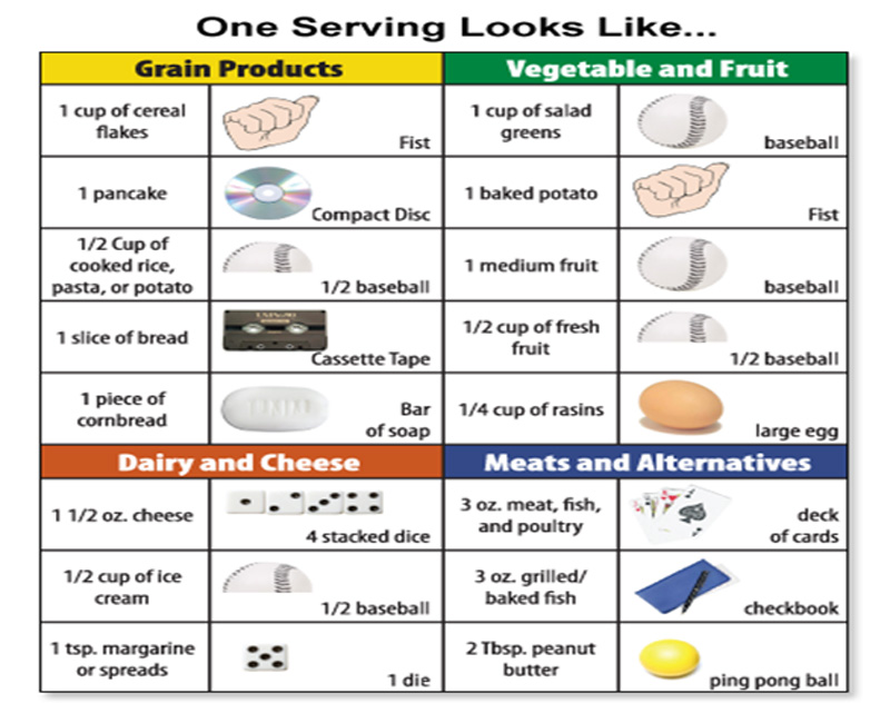 Portion distortion learn proper serving sizes finesse for Serving size of fish