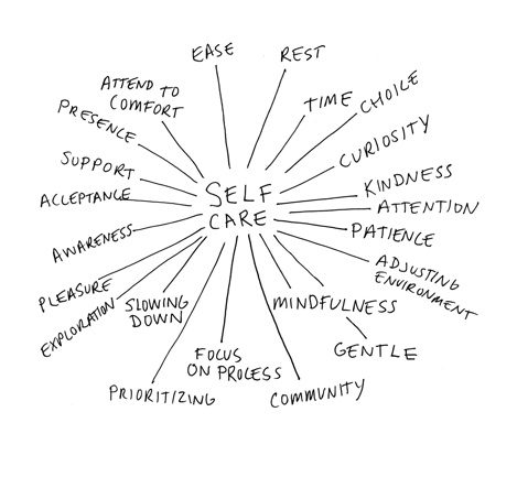 self-care_map